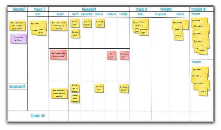 Kanban Selected Analysis Development Staging And Scheduled Kanban Scrum Kanban Board