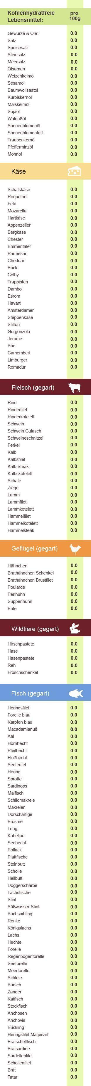 tabelle lebensmittel ohne kohlenhydrate