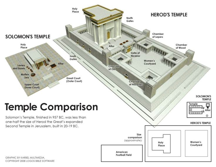Diagram Jerusalem Temple Second