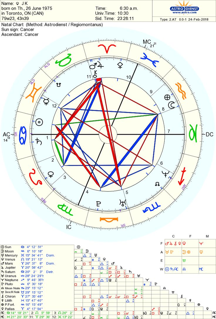 Birth chart calculater image collections free any chart examples horoscope 800 birth chart images free any chart examples western astrology chart calculator image collections chart nvjuhfo Image collections