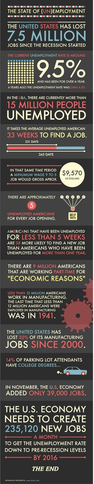 There are 5 unemployed people for every job available in America.      We need job creation.