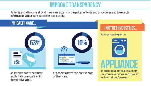 Improve Price and Quality Transparency for Patients in Health Care