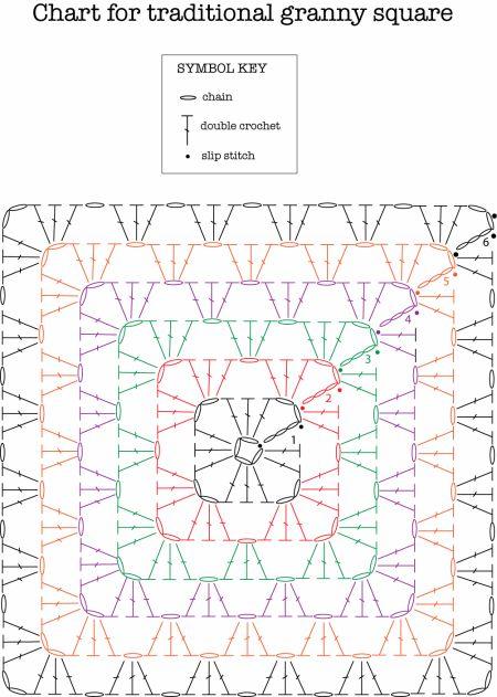 Basic Granny Square chart