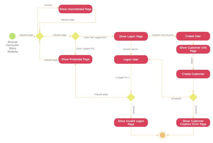 16 best uml class diagram images on pinterest class diagram uml activity diagram user registration ccuart Image collections