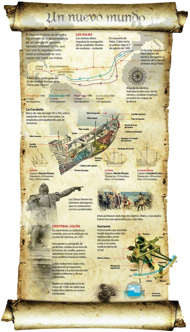Infografía Cristobal Colón