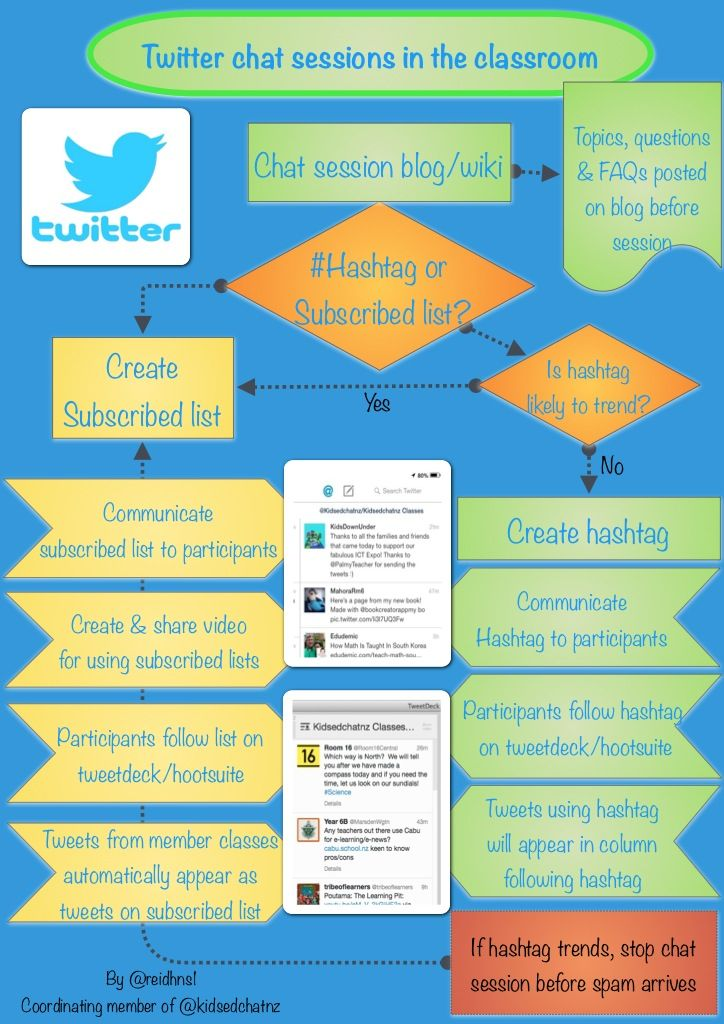 For people considering a starting their own twitter chat session in the classroom.