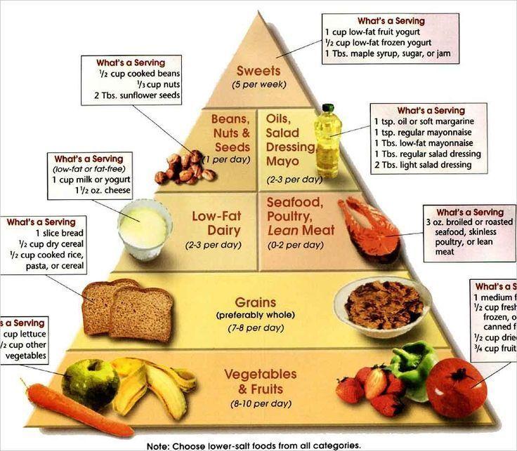 Gewichtsverlust Food Serving Chart