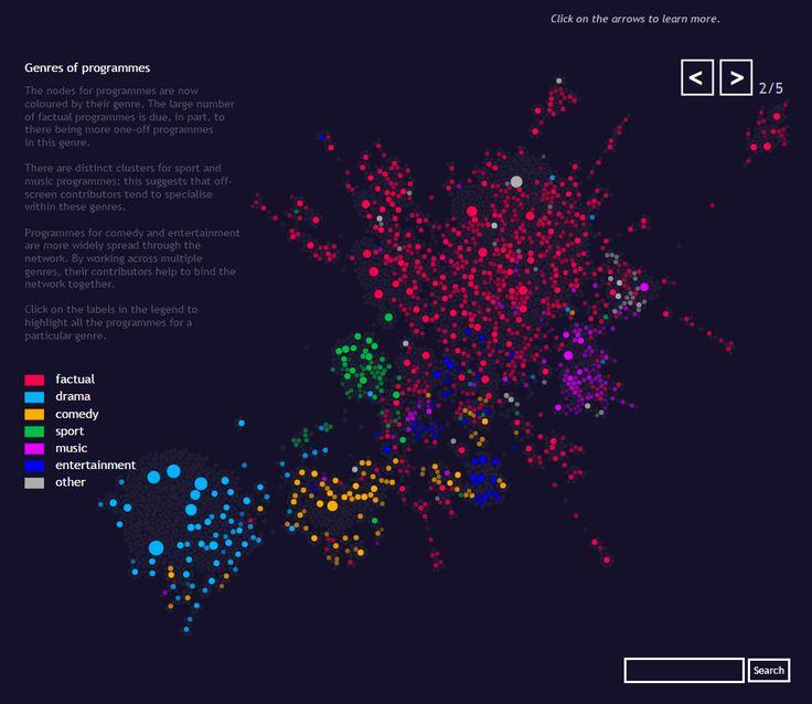networks visualization
