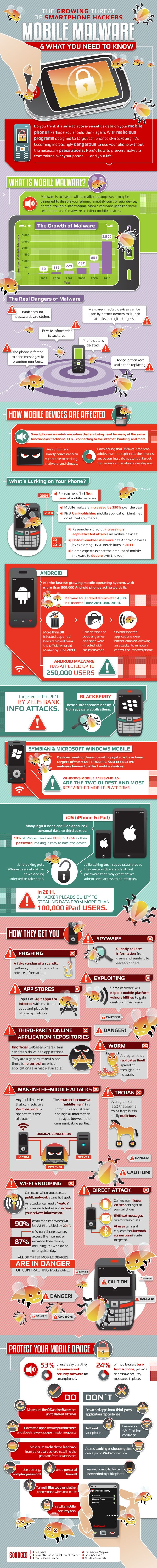 The growth of mobile malware has skyrocketed in the past two years. #infographics