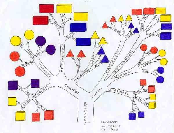 CLASSE A COLORI: Matematica: con i blocchi logici