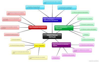 Mapa mental sobre las áreas de la competencia digital, en el Blog de Pepe Botella #CDigital_INTEF