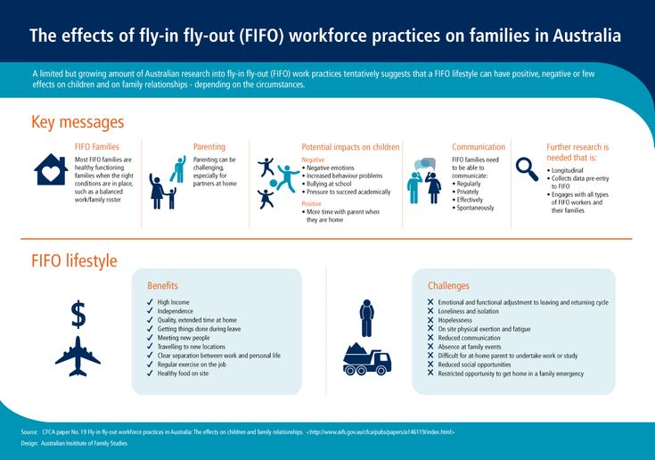 The effects of fly-in fly-out (FIFO) workforce practices on families in Australia - Child Family Community Australia (CFCA)