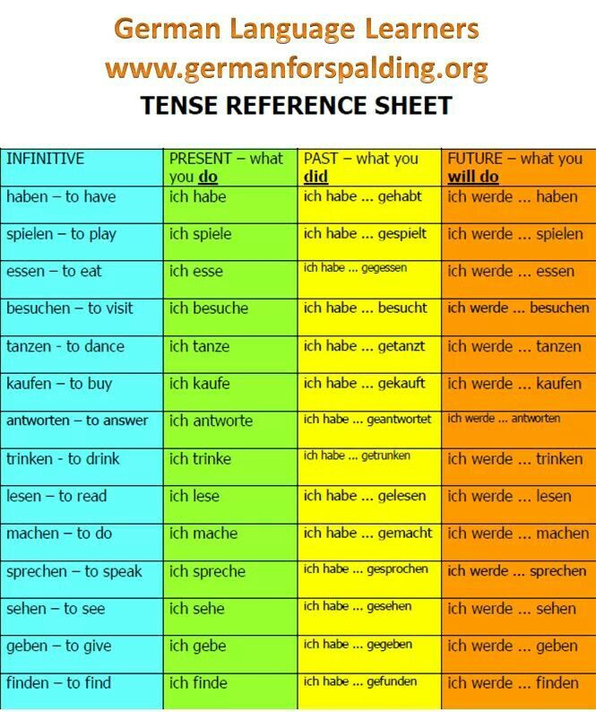 Tenses (With images) German grammar, German language
