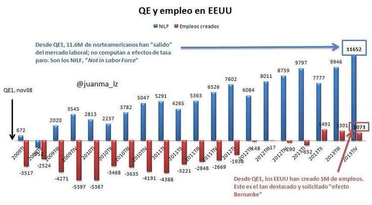 QE y empleo en EEUU