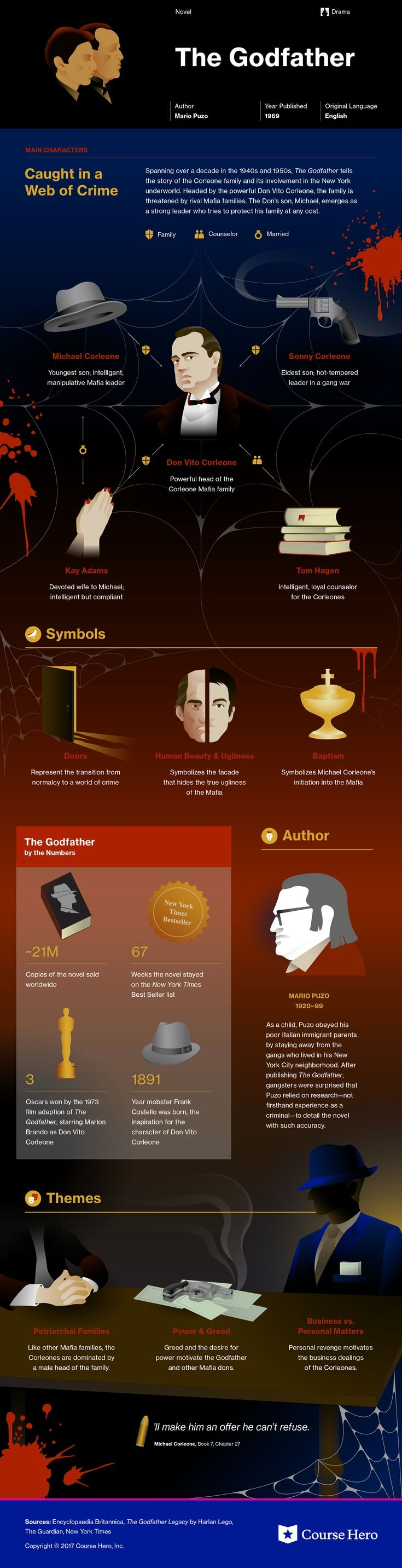 This @CourseHero infographic on The Godfather is both visually stunning and informative!
