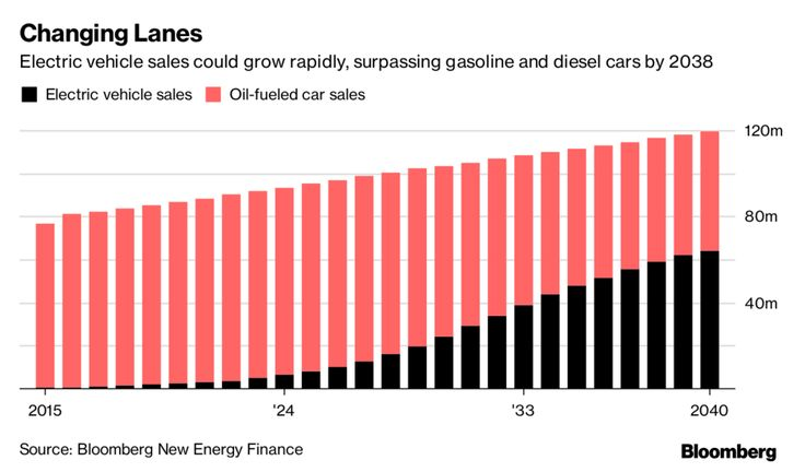 It's been 10 years since Apple Inc. unleashed a surge of innovation that upended the mobile phone industry. Electric cars, with a little help from ride-hailing and self-driving technology, could be about to pull the same trick on Big Oil.