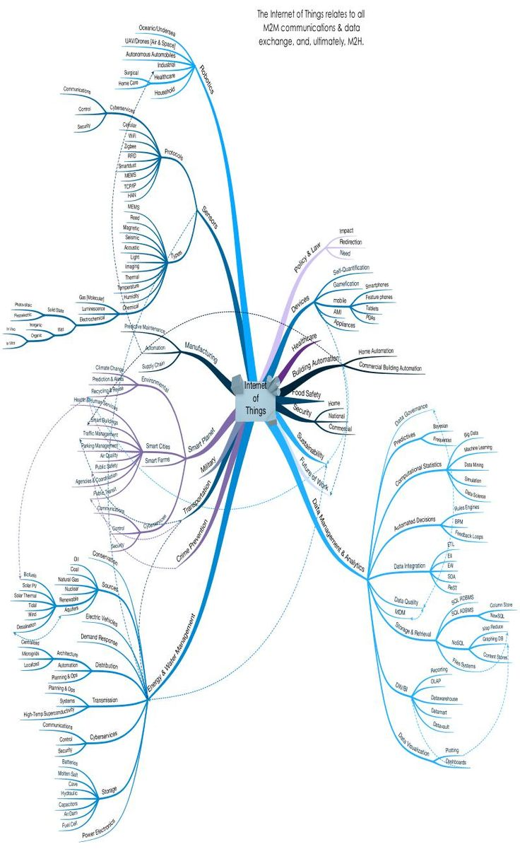 "The Internet of Things MindMap - click for full size--- ""Nearly everything in daily life will have a connected application associated with it. We can think of each person as a plug and each part of life as a socket—when you move from your bedroom to your kitchen to your car to your workplace and back again, each step along the way will be able to recognize your common identifier and tailor your experience accordingly."" — 	Patrick Stack"
