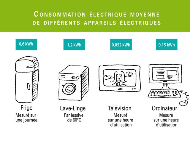8 best Énergie images on Pinterest French teacher, Sustainable