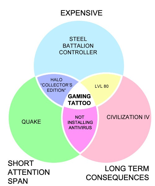 36 best games people play people like me images on pinterest who can resist a venn diagram ccuart Image collections
