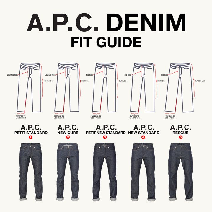 A.P.C. Raw Denim Fit Guide. - Album on Imgur