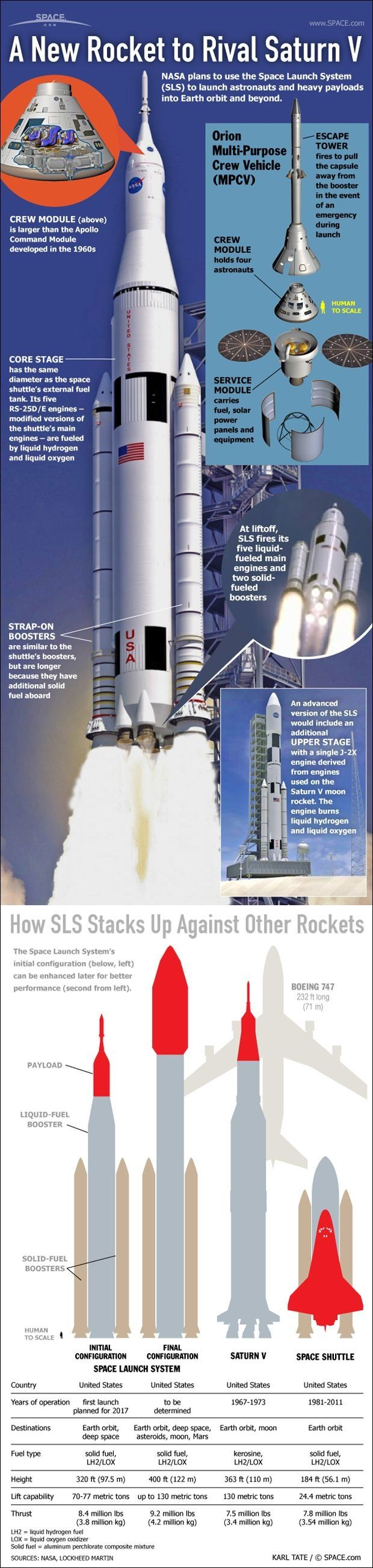 A New Rocket to Rival Saturn V (infographic)