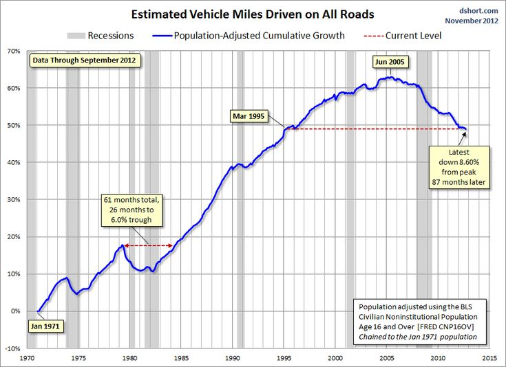 The Great Decline Of American Driving signals that the economic recovery has not translated into economic expansion.