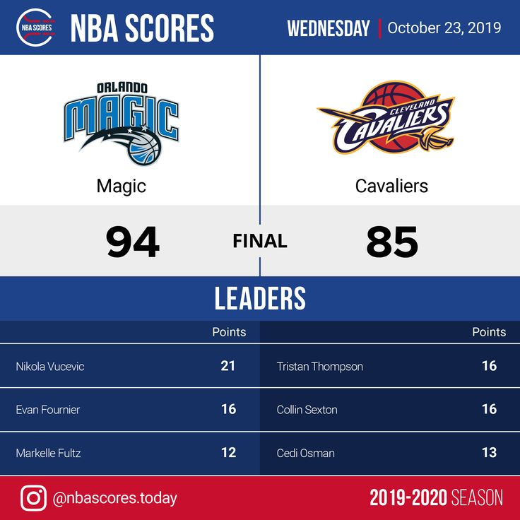 Orlando Magic vs. Cleveland Cavaliers 23. Oktober 2019 NBA Ergebnisse   – NBA Scores   2019-2020 Season