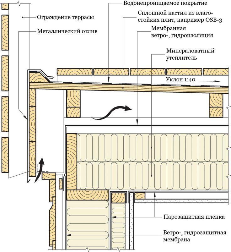 Разрез утеплённой террасы свнутренней системой водоотвода вдоль балок. #СИНТЕФ #Норвежские_каркасные_дома #Твинстрой #framehouse #дом
