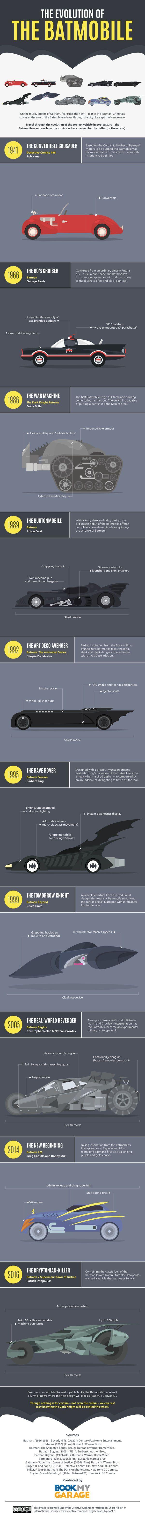 Batmobile 75 ans d volution en une infographie