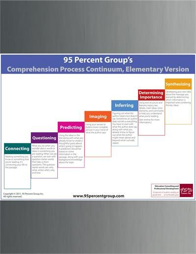 95 Percent Group Comprehension Continuum