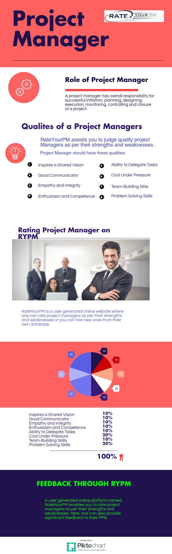 17 best images about rate your project manager rateyourpm assists you in hiring quality project managers as per their strengths and weaknesses here