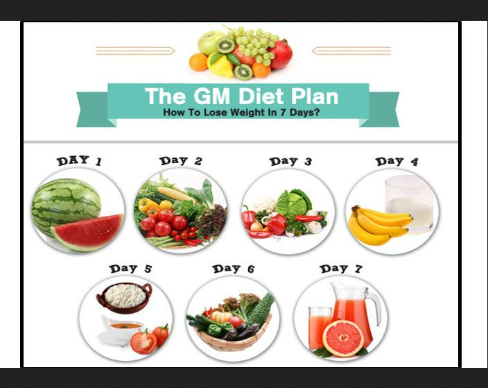 Diet to lose the most weight in a week image 2
