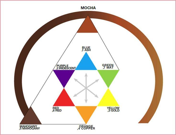 Цветовое колесо для тонирования отЛореаль