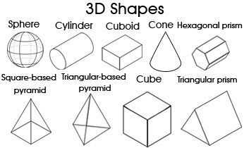 Teaching Geometry: Printable 3D Shapes Chart (Ages 6-13) Cut/color and make a 3D shapes poster, classifying/labelling the shapes by their properties :)