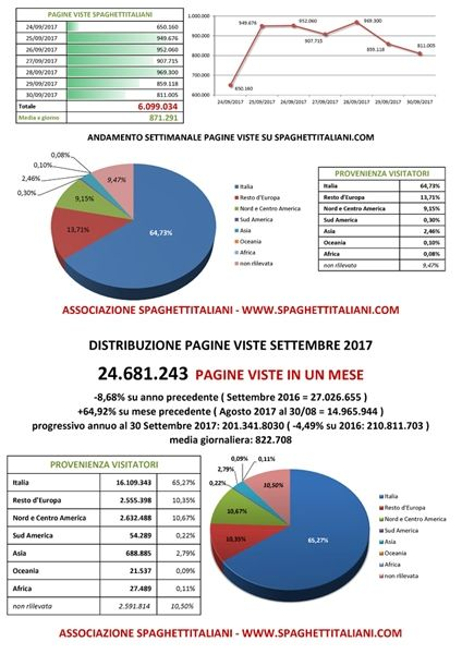 Andamento settimanale pagine viste su spaghettitaliani.com dal giorno 24/09/2017 al giorno 30/09/2017 e statistiche mese di settembre 2017