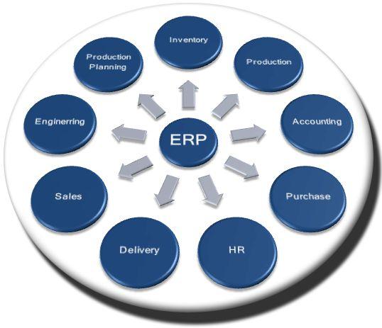 Elegir un software ERP: 4 aspectos a tener en cuenta