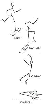 Long Jump PE lesson