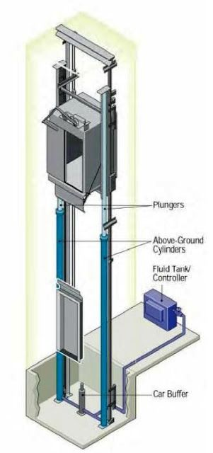 Non Telescoping Single Stage Hydraulic Elevators