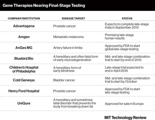 What Will Be the Next Gene Therapy? | MIT Technology Review