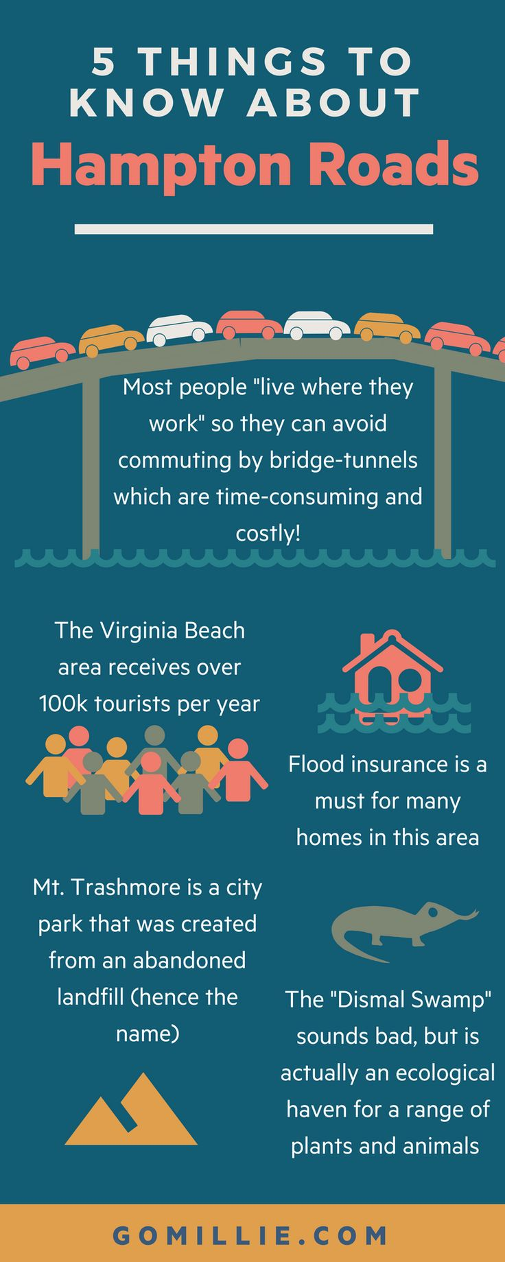 5 Things to know about Hampton Roads Visit gomillie.com for more information on Hampton Roads.