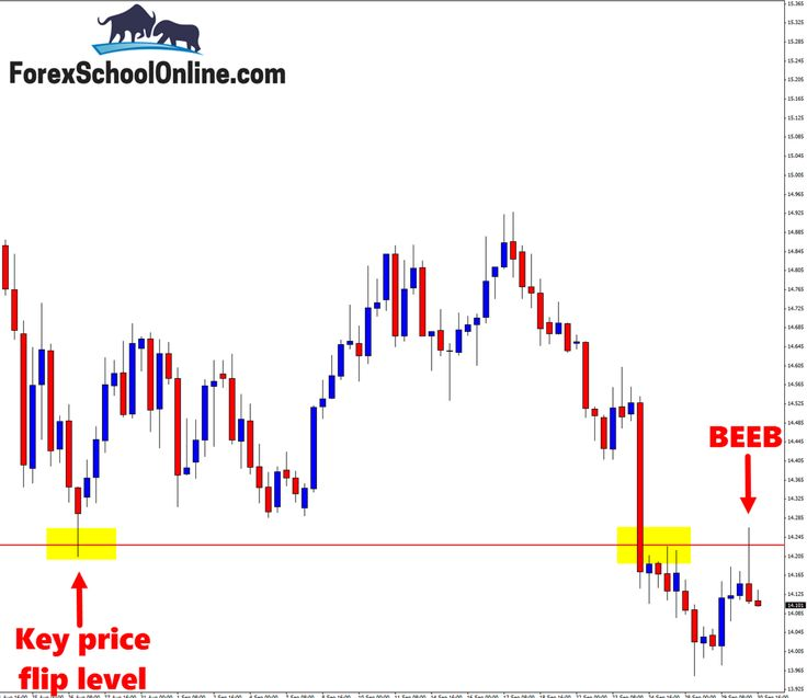 major key forex strategy pdf