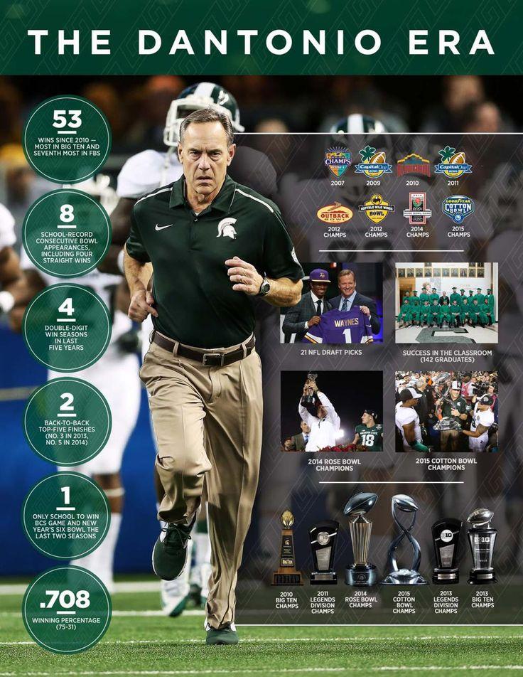 A look at the @DantonioMark era at Michigan State #SpartansReachHigher