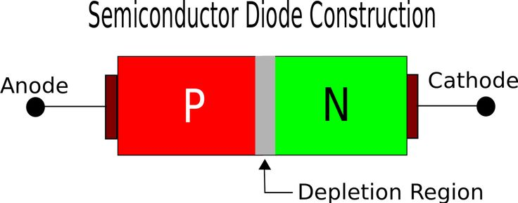 Semiconductor Diode Construction Diagram #ECE
