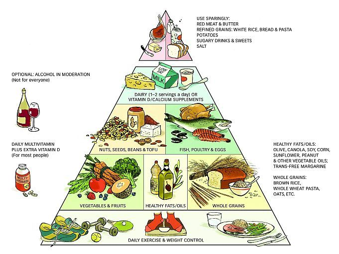 The Healthy Eating Food Pyramid from Harvard School of Public Health