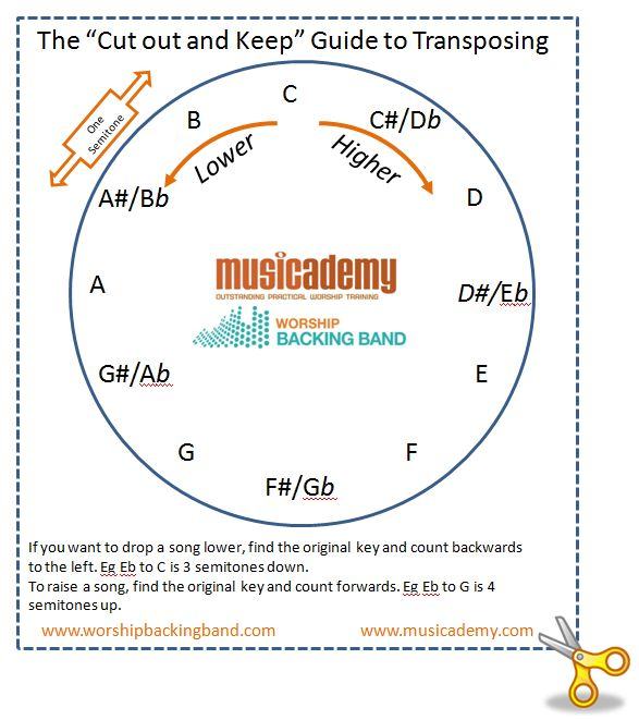counterpoint exercises from fux pdf