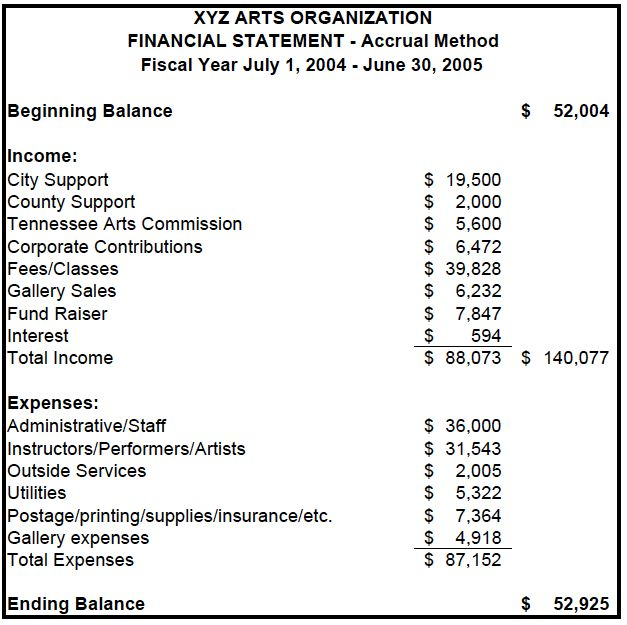 Image result for financial statements Money and Finance - income statement format