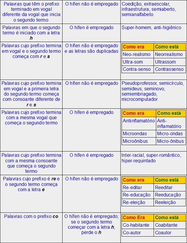 Guia rápido: Novo Acordo Ortográfico - Português