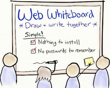 Web Whiteboard. Samen tegelijk (in real time) op hetzelfde whitebord werken: schrijven, tekenen, posten van links, foto's), sticky notes maken en verplaatsen