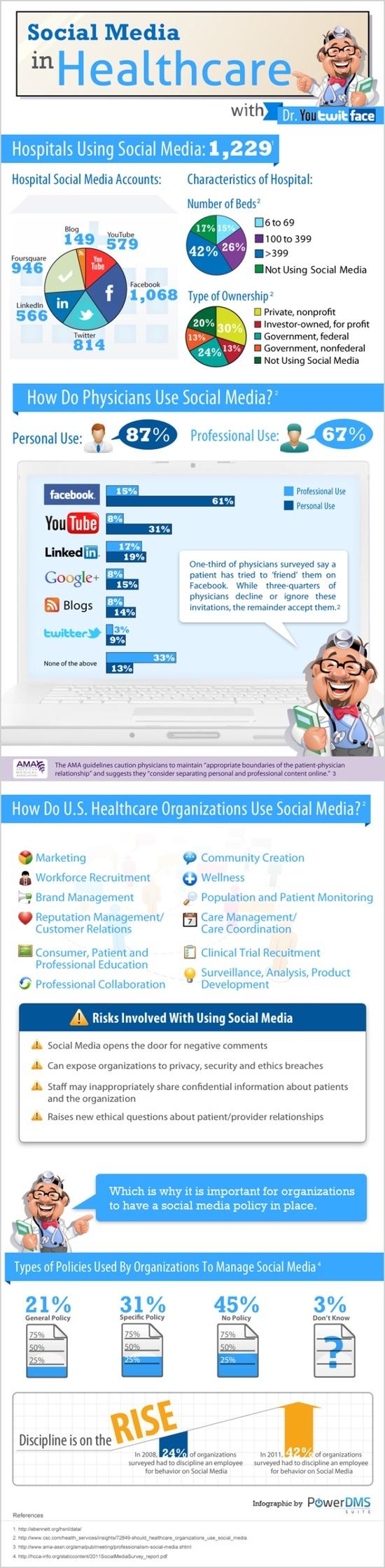 Infografia Social Media en el sector salud