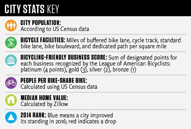 The 50 Best Bike Cities of 2016  http://www.bicycling.com/culture/news/the-50-best-bike-cities-of-2016